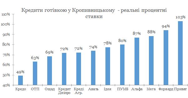 Кредит наличными Кропивницкий 2019 - сравнене условий с конкурентами
