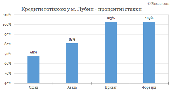 Лубны - кредит наличными 2019