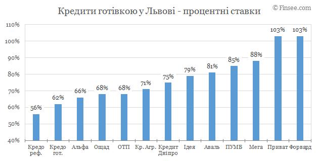 Кредит наличными Львов 2019 - сравнене условий с конкурентами