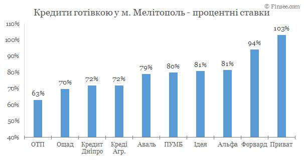 Мелитополь - кредиты наличными 2020