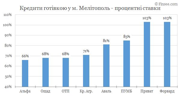 Мелитополь - кредиты наличными 2019