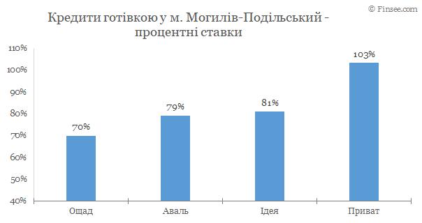 Кредит наличными Могилев-Подольский 2020 - сравнене условий с конкурентами