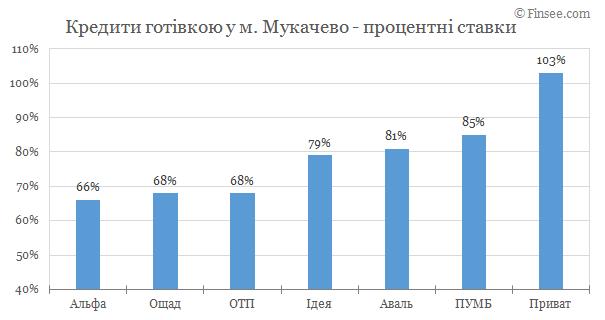 Мукачево - кредиты наличными 2019