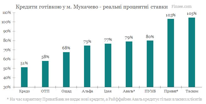 Мукачево - кредиты наличными 2020