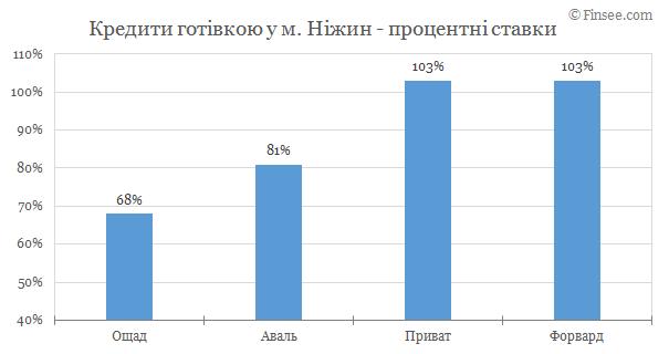 Нежин - кредит наличными 2019