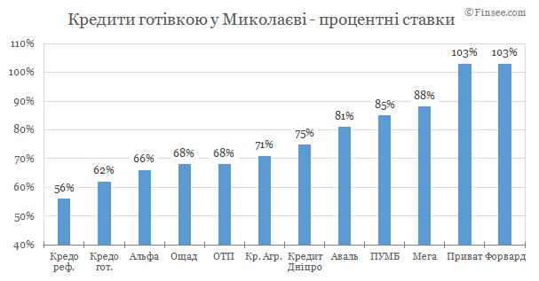Кредит наличными Николаев 2019 - сравнене условий с конкурентами