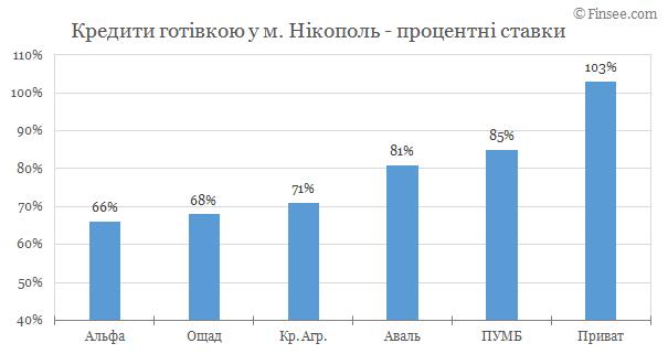 Никополь - кредиты наличными 2019