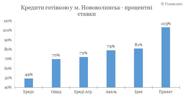 Нововолынск - кредиты наличными 2020