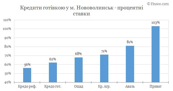 Нововолынск - кредиты наличными 2019