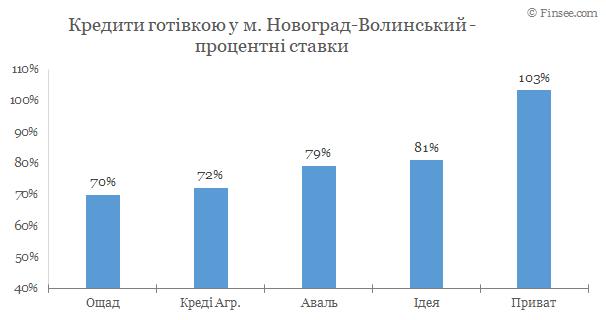 Новоград-Волынский кредиты наличными 2020