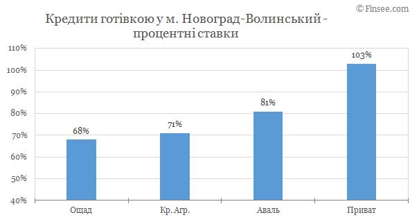 Новоград-Волынский кредиты наличными 2019