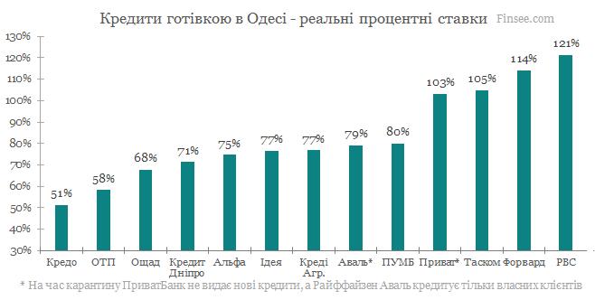 Кредит наличными Одесса 2020 - сравнене условий с конкурентами