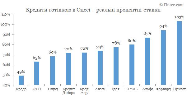 Кредит наличными Одесса 2019 - сравнене условий с конкурентами