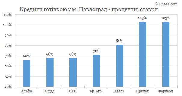 Павлоград - кредиты наличными 2019