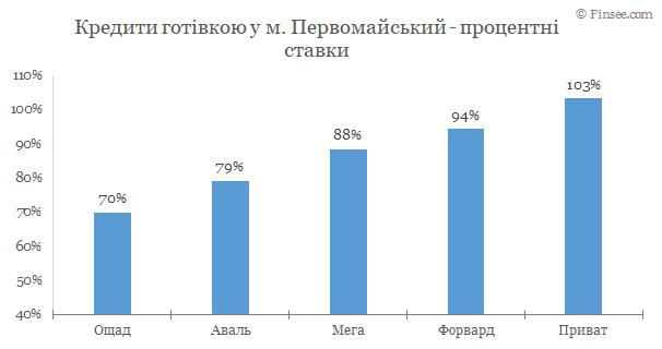 Кредит наличными Первомайский 2020 - сравнение условий с конкурентами
