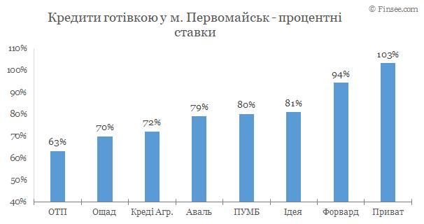 Первомайск - кредиты наличными 2020