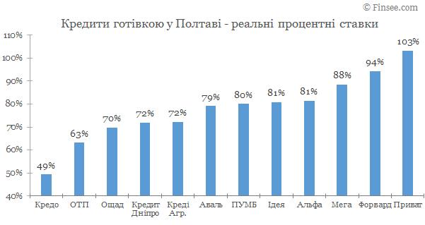 Кредит наличными Полтава 2020 - сравнение условий с конкурентами