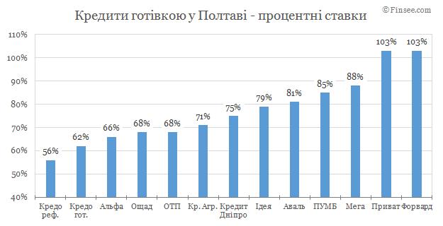 Кредит наличными Полтава 2019 - сравнение условий с конкурентами