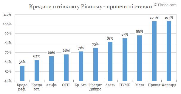 Кредит наличными Ровно 2019 - сравнение условий с конкурентами