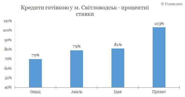 Кредит наличными Светловодск 2020 - сравнение условий с конкурентами
