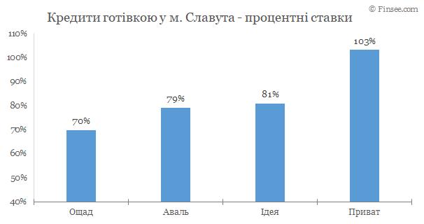 Славута - кредит наличными 2020