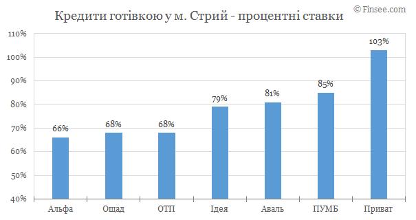 Стрый - кредиты наличными 2019