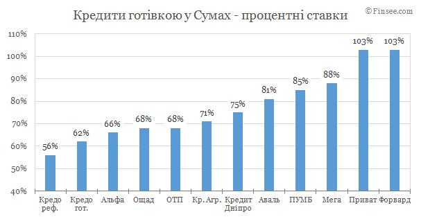 Кредит наличными Сумы 2019 - сравнение условий с конкурентами