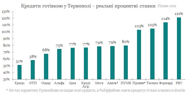 Кредит наличными Тернополь 2020 - сравнене условий с конкурентами