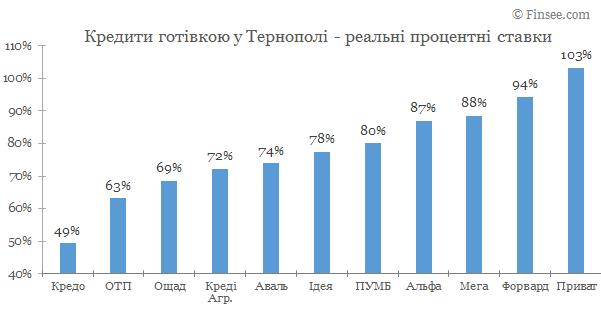 Кредит наличными Тернополь 2019 - сравнене условий с конкурентами