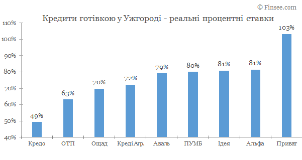 Взять кредит наличными Ужгород 2020 - сравнение условий с конкурентами