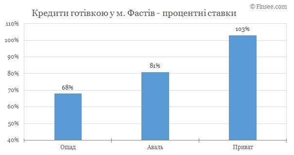 Кредит наличными Фастов 2019 - сравнение условий с конкурентами