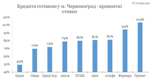 Червоноград - кредит наличными 2020