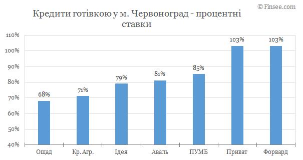 Червоноград - кредит наличными 2019