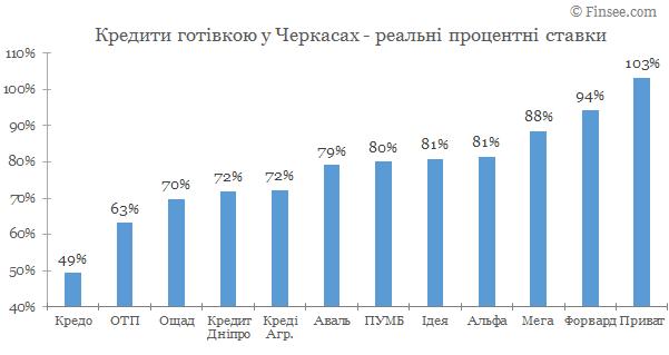 Кредит наличными Черкасы 2020 - сравнение условий с width=