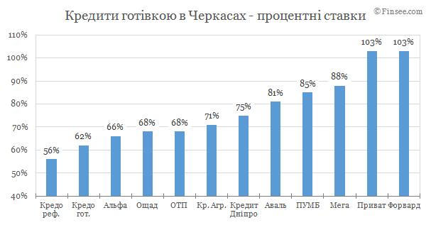 Кредит наличными Чернигов 2019 - сравнение условий с конкурентами
