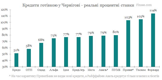 Кредит наличными Чернигов 2020 - сравнение условий с конкурентами
