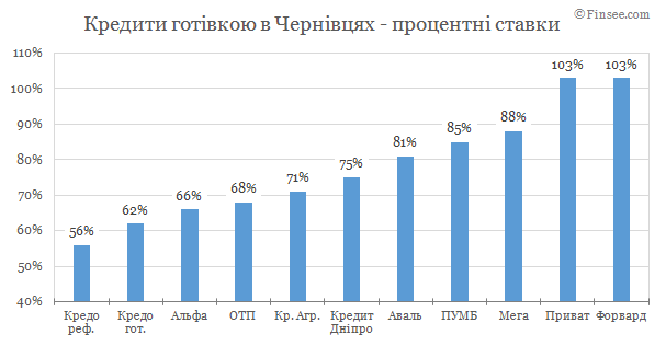 Кредит наличными Черновцы 2019 - сравнение условий с конкурентами