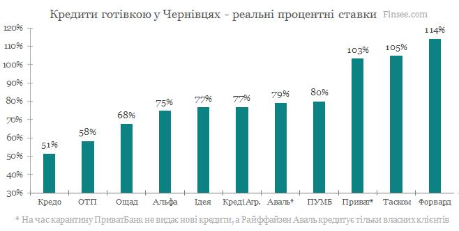 Кредит наличными Черновцы 2020 - сравнение условий с конкурентами