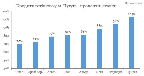 Чугуев - кредиты наличными 2020