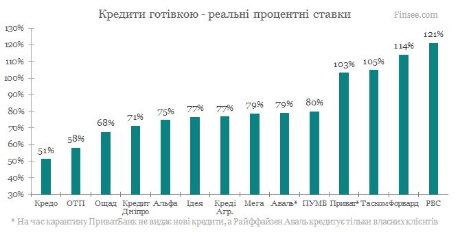 Кредит наличными 2020 - выбрать наиболее выгодный кредит, сравнение банков