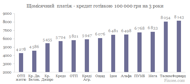 Кредит наличными 100 000 грн. сравнение банков