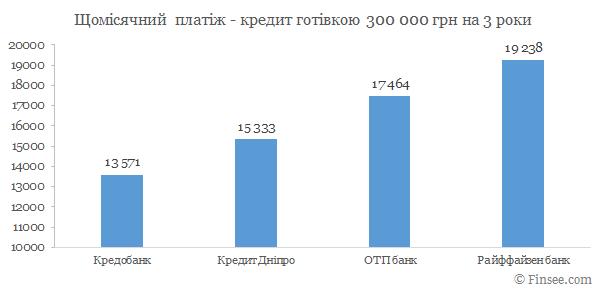 Кредит наличными 300 000 грн. сравнение банков