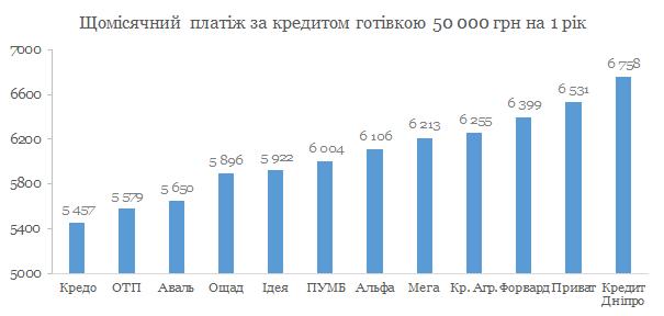 Кредит наличными 50 000 грн. сравнение банков