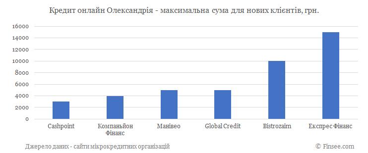 Кредит онлайн на карту Александрия максимальная сума по микрокредитам для новых клиентов