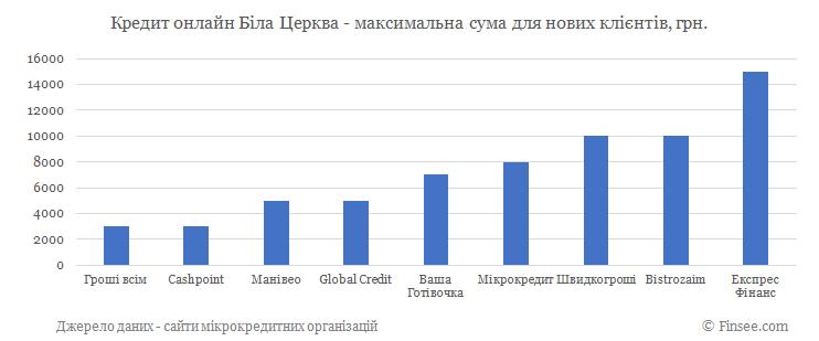 Кредит онлайн Белая Церковь максимальная сума по микрокредитам для новых клиентов