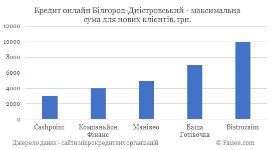 Кредит онлайн на карту Белгород-Днестровский максимальная сума по микрокредитам для новых клиентов