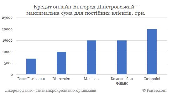 Кредит онлайн на карту Белгород-Днестровский максимальная сума по микрокредитам для постоянных клиентов