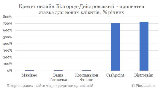 Кредит онлайн на карту Белгород-Днестровский процентные ставки по микрокредитам для новых клиентов
