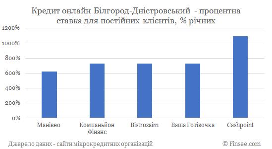 Кредит онлайн на карту Белгород-Днестровский процентные ставки по микрокредитам для постоянных клиентов