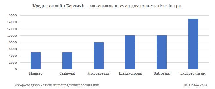 Кредит онлайн Бердичев максимальная сума по микрокредитам для новых клиентов